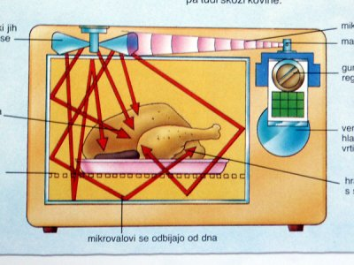 How a microwave oven works - ZYRA - website about almost everything
