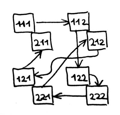 Hamiltonian path for n=2 m=3