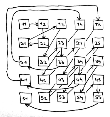 Hamiltonian path for n=5 m=2