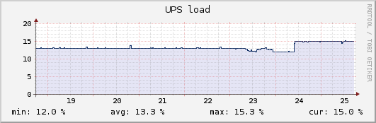 UPS load after replacing old ADSL modem with Sinope 568+