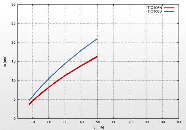 Reverse anode current versus gate current in SCR.
