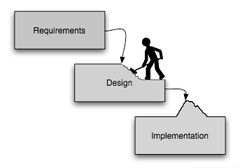 Moving work from design to implementation.