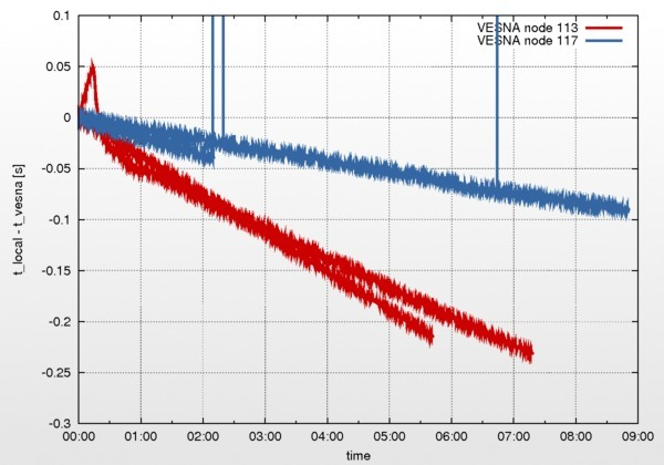 Results of a clock drift test for two VESNA nodes.