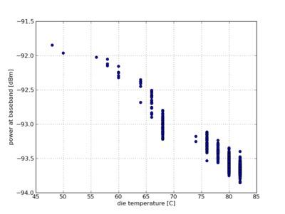 Measured power with no input signal versus die temperature