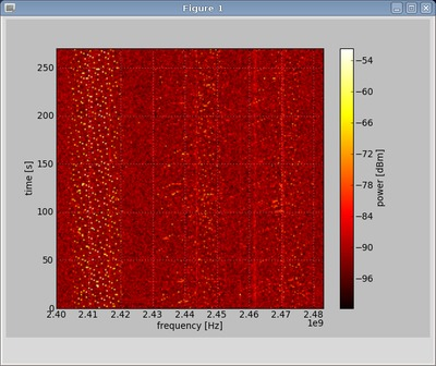 FCD scanner waterfall spectrogram plot.