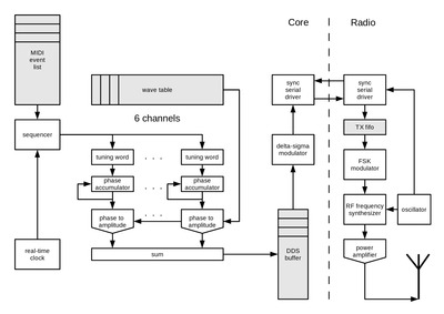 VESNA audio synthesis demo block diagram.