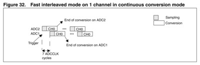 Fast interleaved ADC mode illustration.