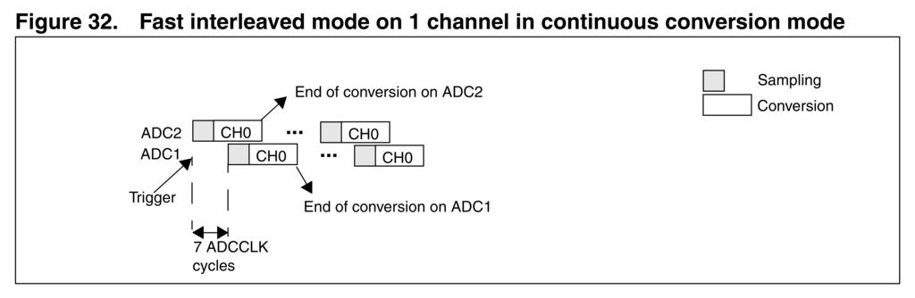 Avian's Blog: Interleaved ADC mode on STM32F1