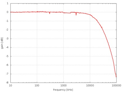 Gain versus frequency plot for ADC on STM32F103