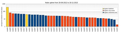 VESNA outdoor node uptime from August 2012 to November 2013