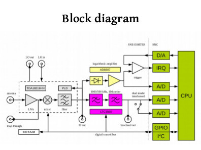 SNE-ESHTER block diagram slide.