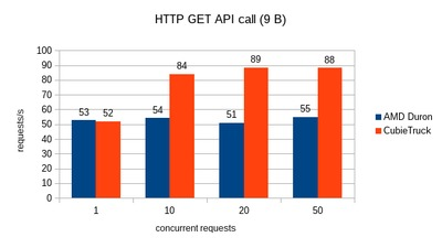 CubieTruck requests per second for API call.