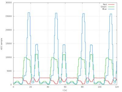 Self-cycling LED measurements using TCS3772 sensor.