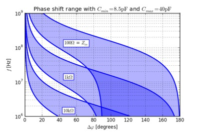 Phase shift ranges for different frequencies and impedances.