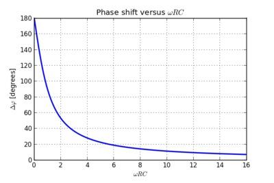 Phase shift versus wRC.