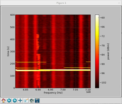 Screenshot of fcd_scanner with waterfall visual.