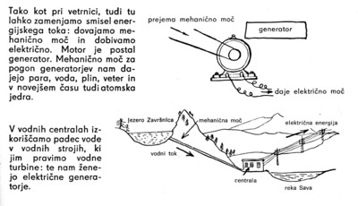 Illustration of HE Završnica from Elektrotehnika v slikah.