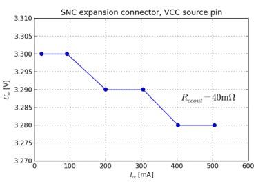 VCC voltage versus output current.