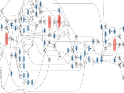 vesna-drivers repository branching visualization, detail