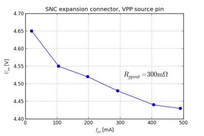 VPP voltage versus output current.
