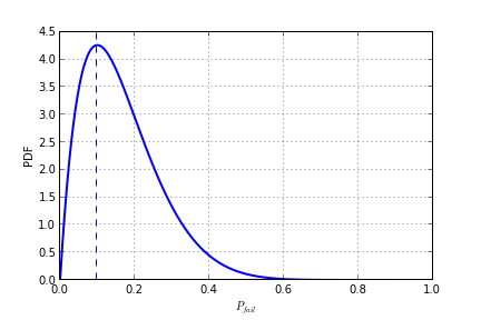PDF for probability of failure when one failure was seen in 10 test runs.