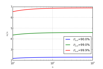 Ratio between number of test runs in discovery and number of required verification test runs.