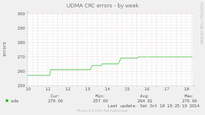UDMA CRC weekly error count on CubieTruck.
