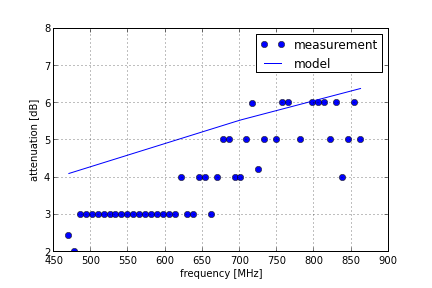 Cable attenuation measurement versus model.