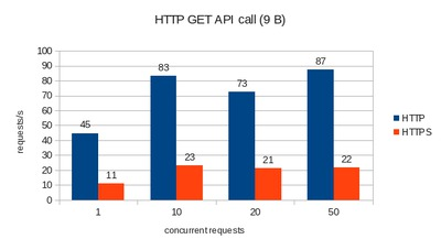 Requests per second for API call.
