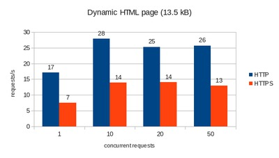 Requests per second for dynamic HTML.