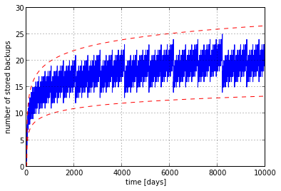 Number of stored backups versus time when using log2rotate.