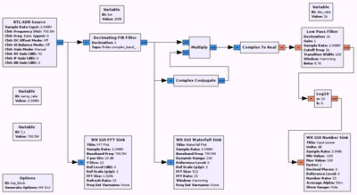 rtl-sdr power detector GRC flow graph