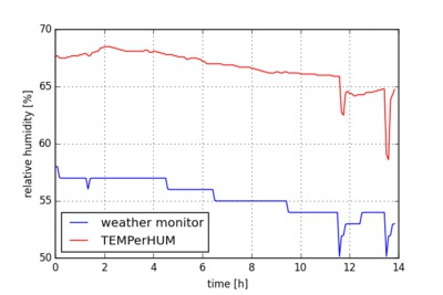 Humidity versus time for two hygrometers.