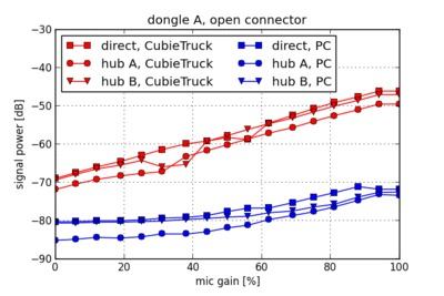 Noise power versus gain for dongle A