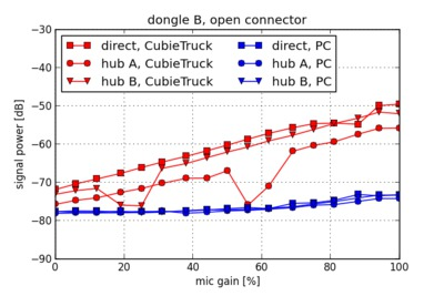 Noise power versus gain for dongle B