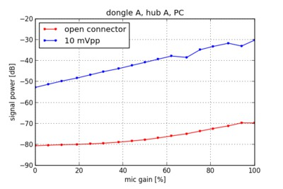 Signal power versus gain for dongle A