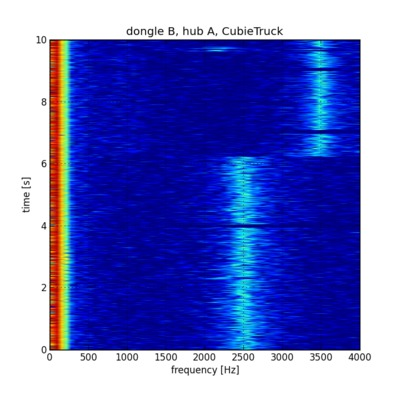 Time-frequency diagram of noise from dongle B on CubieTruck