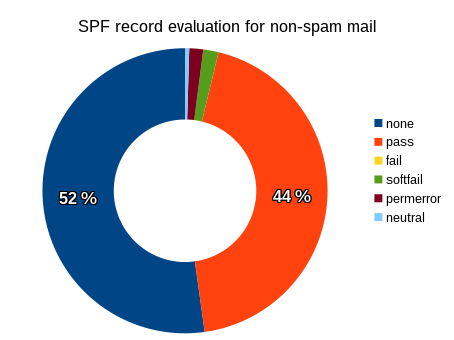 SPF evaluation results for non-spam messages.