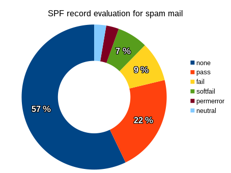 SPF evaluation results for spam messages.