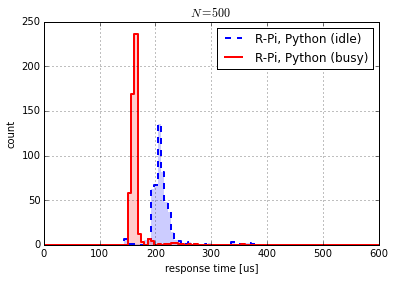 Effect of CPU load on response time.