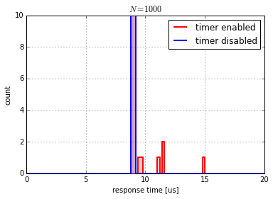 Effect of timer interrupt on Arduino response time.