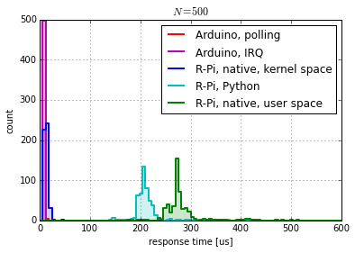 Histogram of response time measurements.