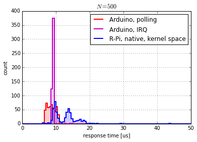 Histogram of response time measurements (zoomed)