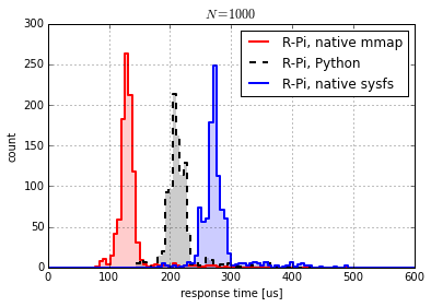 Response times using sysfs and mmap methods on Raspberry Pi.