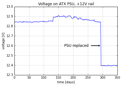 Voltage on ATX +12 V rail versus time.