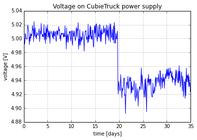 Voltage on CubieTruck power supply versus time.