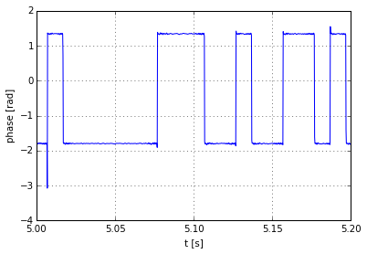 Signal phase after multiplication with recovered carrier.