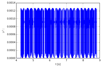Signal power during a single captured packet.