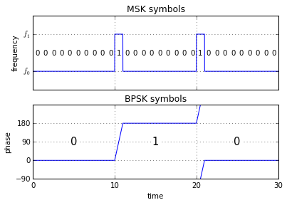 Using multiple MSK symbols as one BPSK symbol.