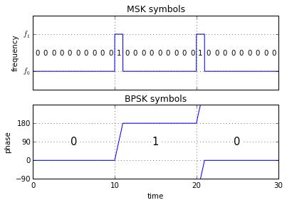 Using multiple MSK symbols as one BPSK symbol.